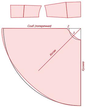 Расчет ткани на  трапецию